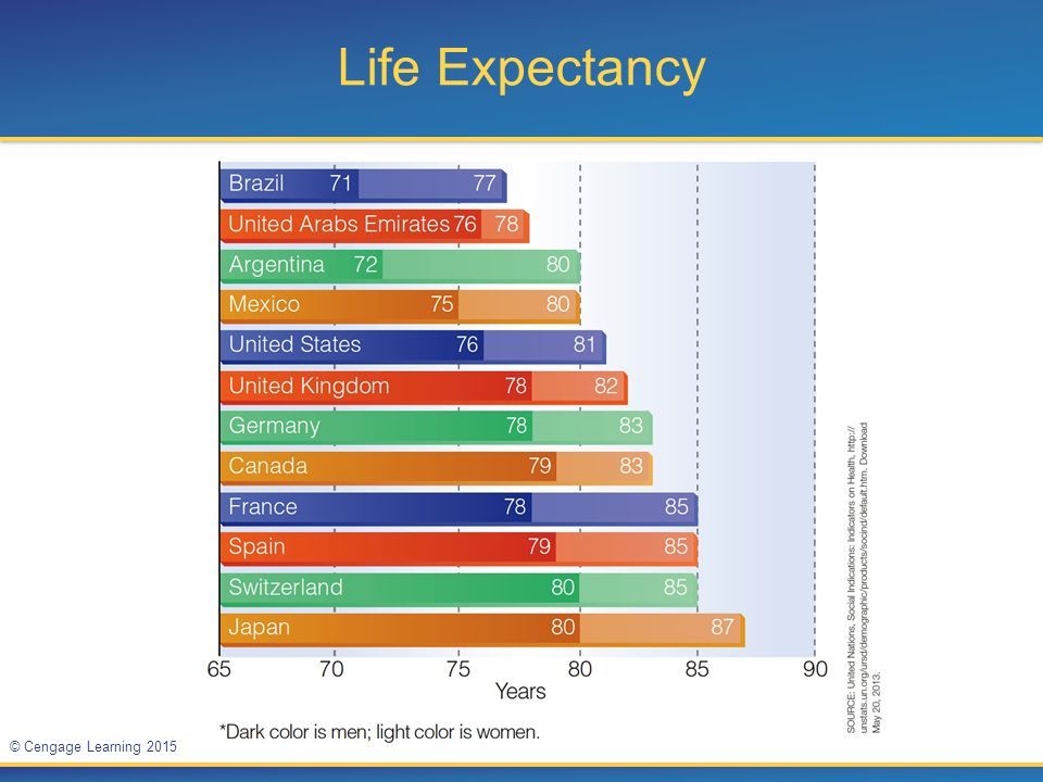 Life Expectancy Figure 1.2. Life expectancy at birth for selected countries as of December 2012.