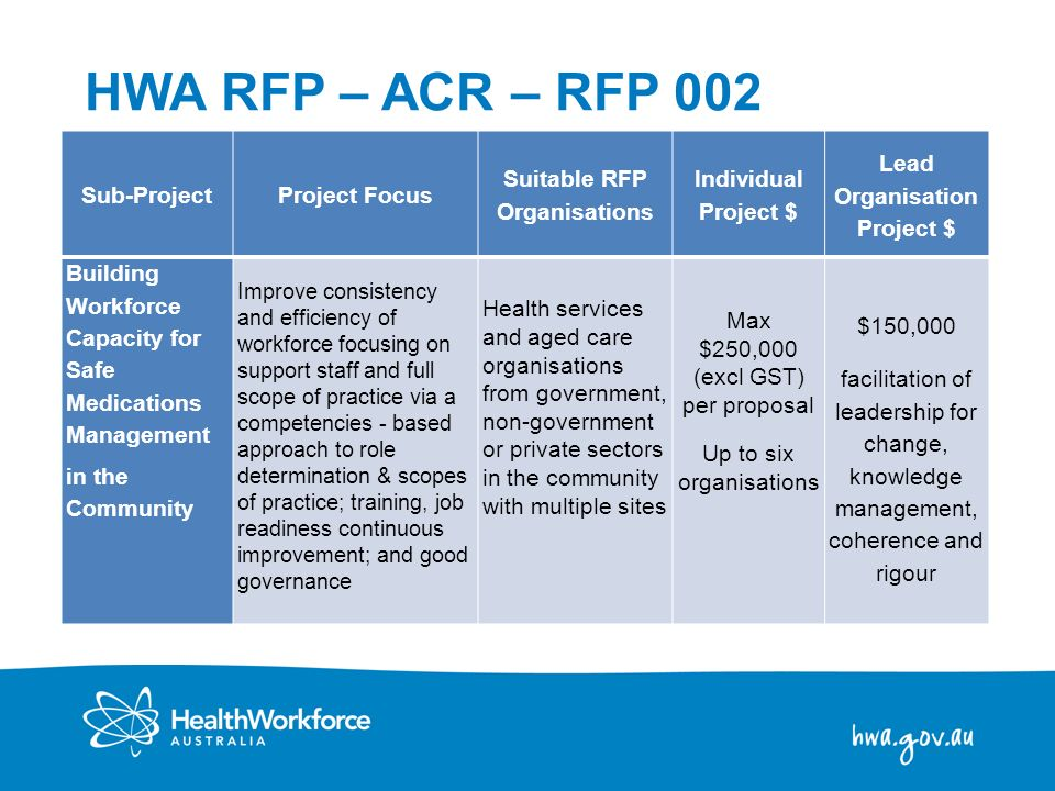 Suitable RFP Organisations Lead Organisation Project $