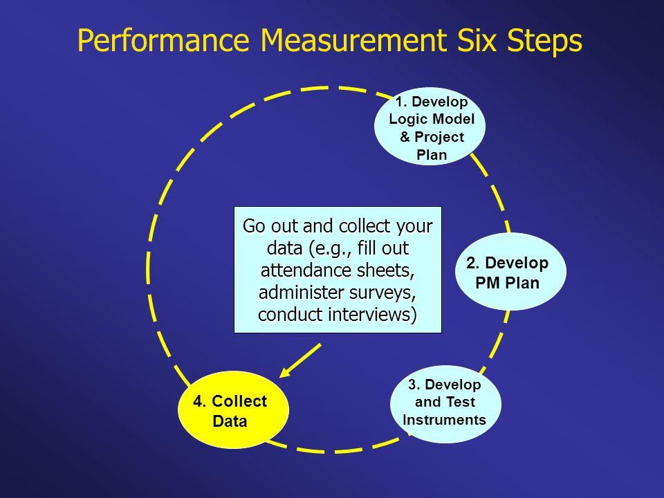 1. Develop Logic Model & Project Plan