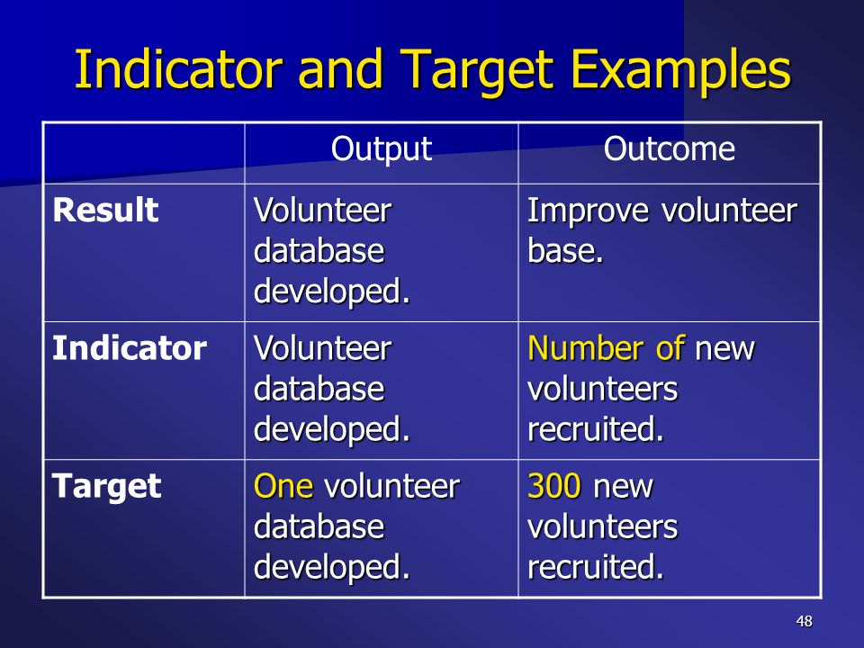 Indicator and Target Examples