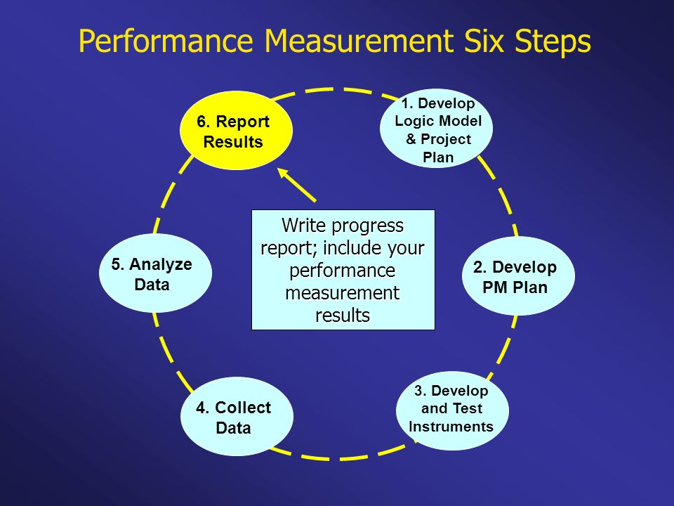 Write progress report; include your performance measurement results