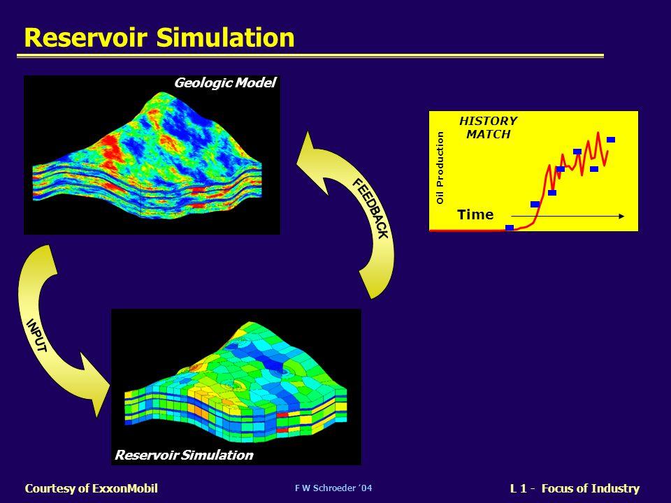 Reservoir Simulation FEEDBACK INPUT Geologic Model Time