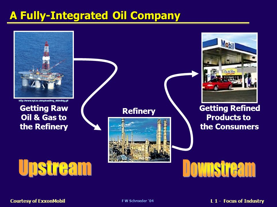 A Fully-Integrated Oil Company