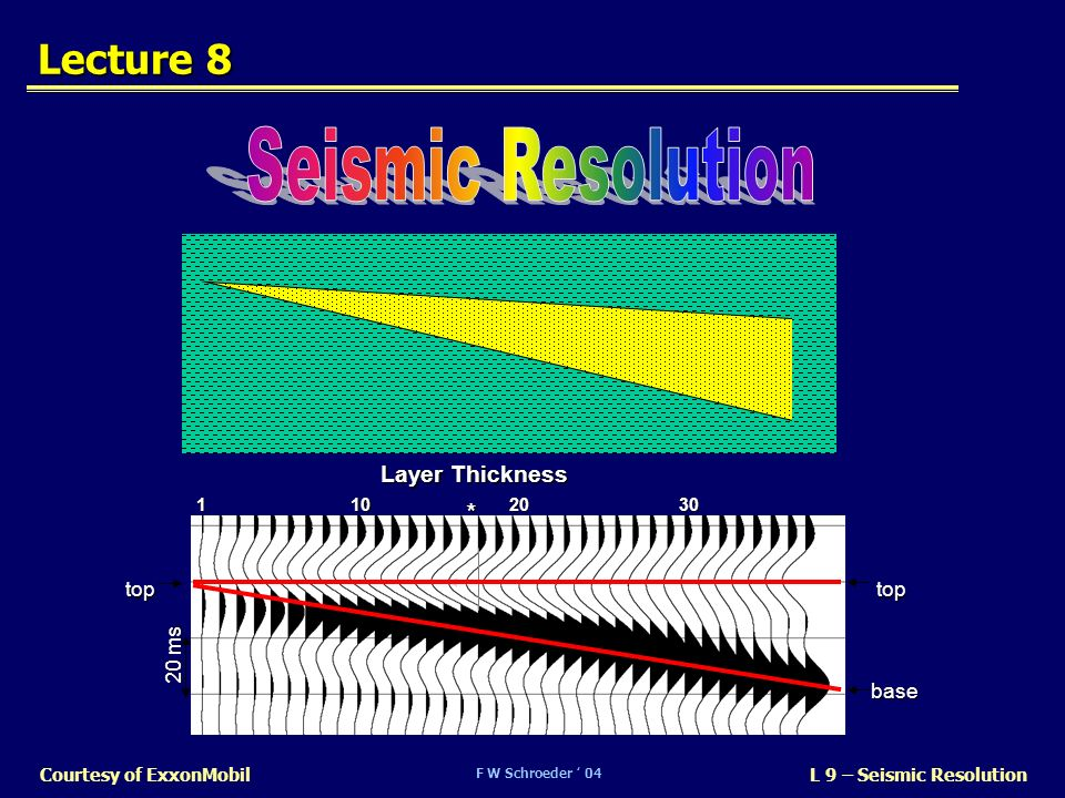 Seismic Resolution Lecture 8 * Layer Thickness top 20 ms base 1 10 20
