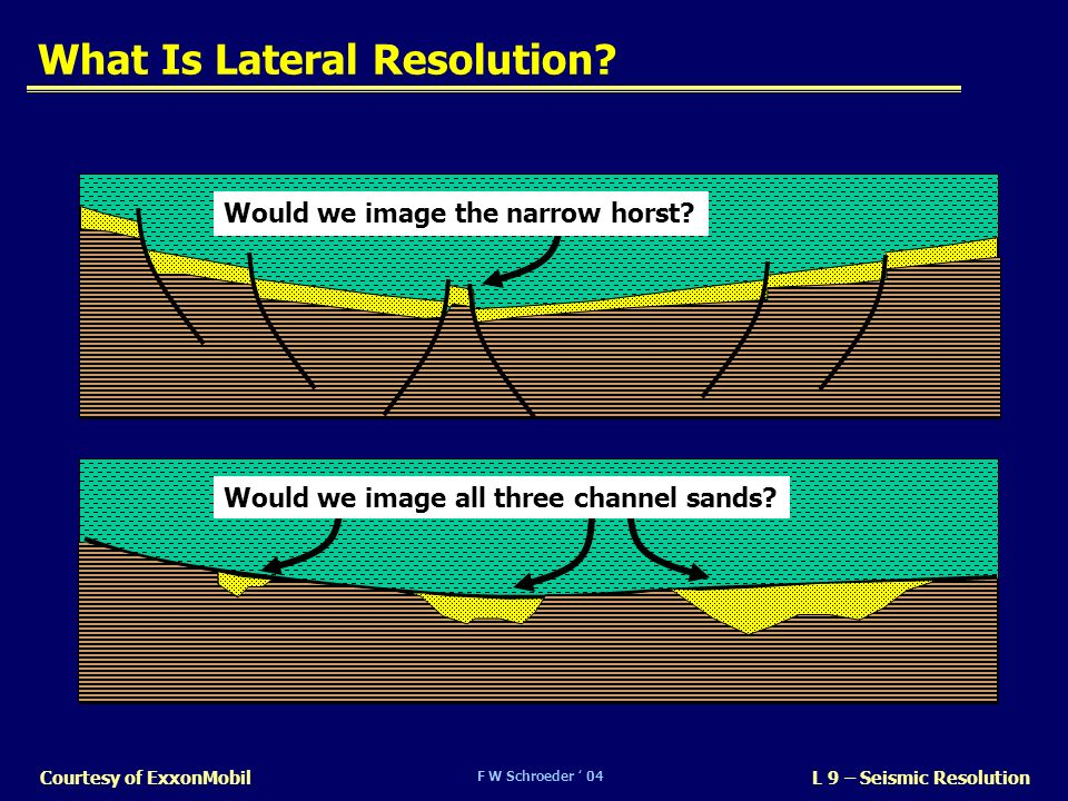 What Is Lateral Resolution