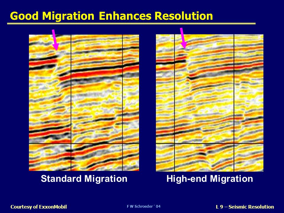 Good Migration Enhances Resolution