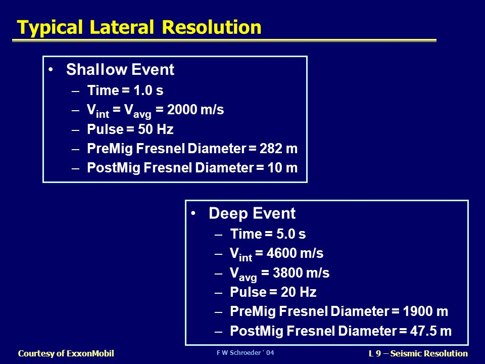 Typical Lateral Resolution