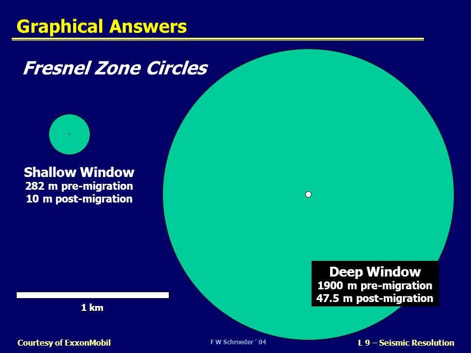 Graphical Answers Fresnel Zone Circles Shallow Window Deep Window
