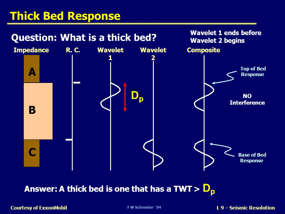 Thick Bed Response A Dp B C Question: What is a thick bed
