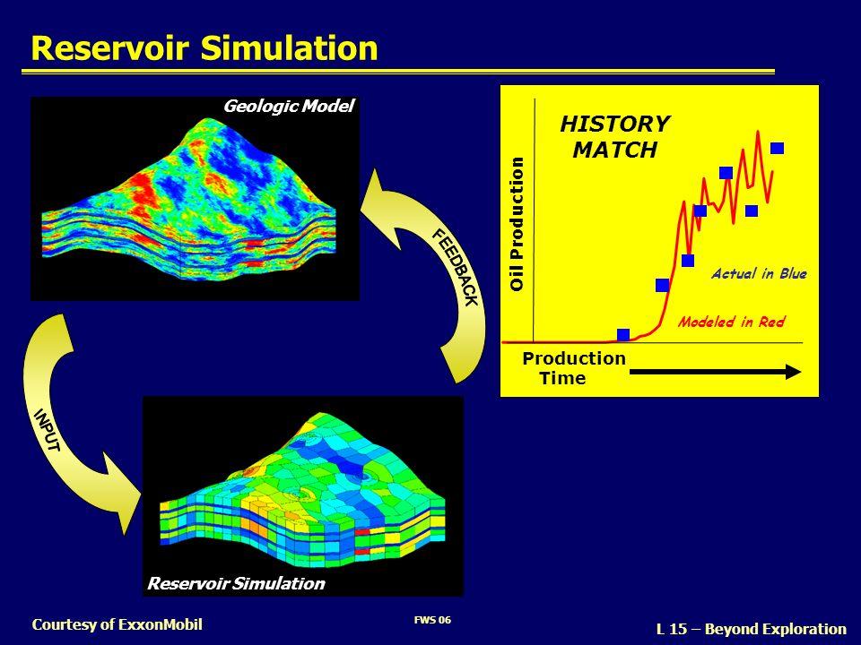 Reservoir Simulation HISTORY MATCH FEEDBACK INPUT Geologic Model