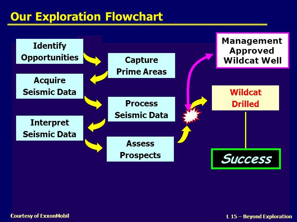Our Exploration Flowchart