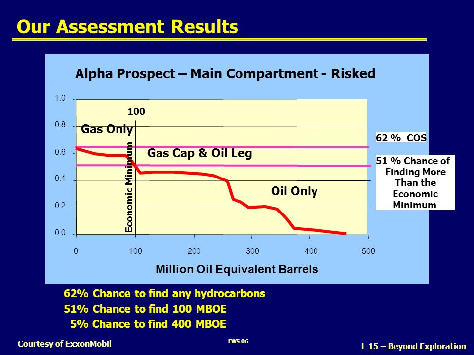 Our Assessment Results