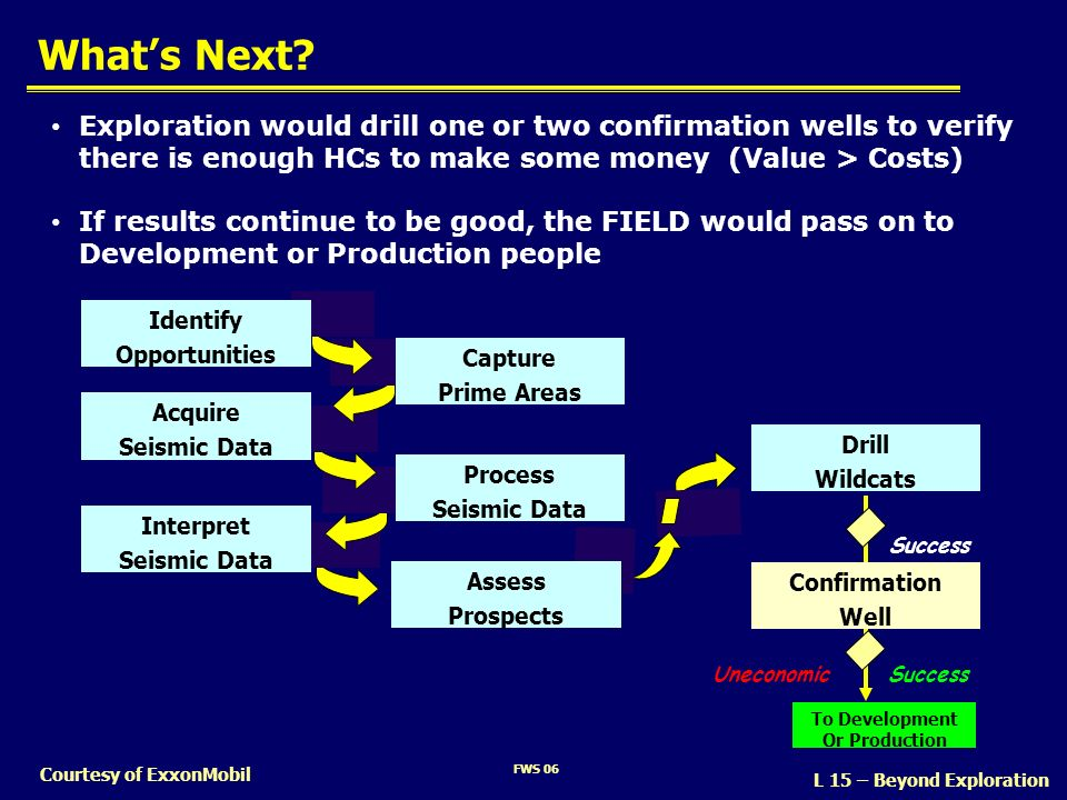 What's Next Exploration would drill one or two confirmation wells to verify there is enough HCs to make some money (Value > Costs)