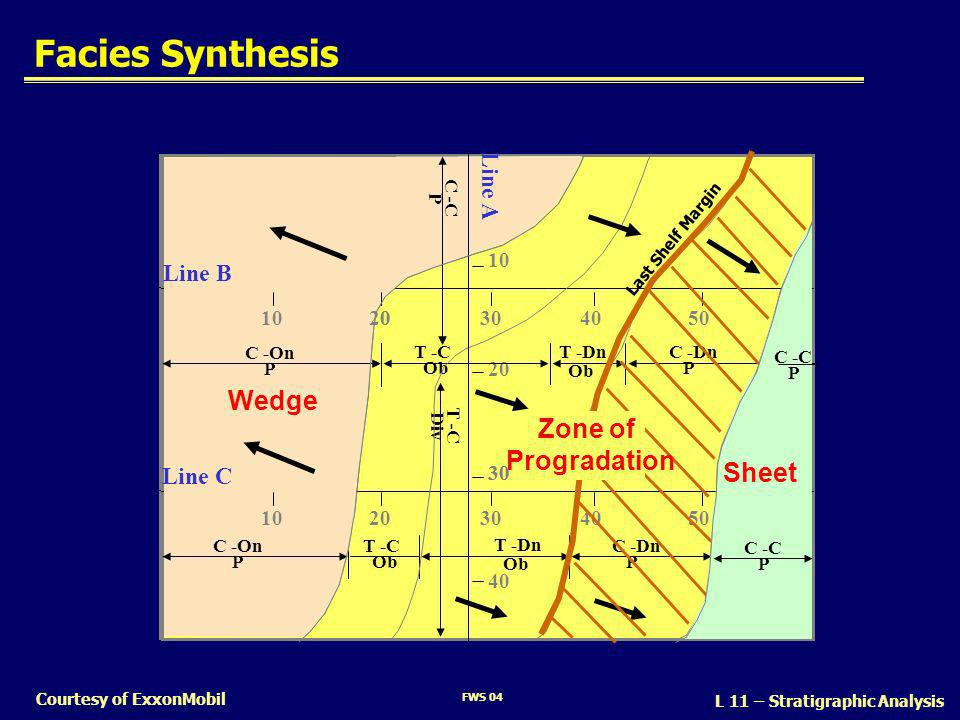 Facies Synthesis Wedge Zone of Progradation Sheet Line B Line C Line A