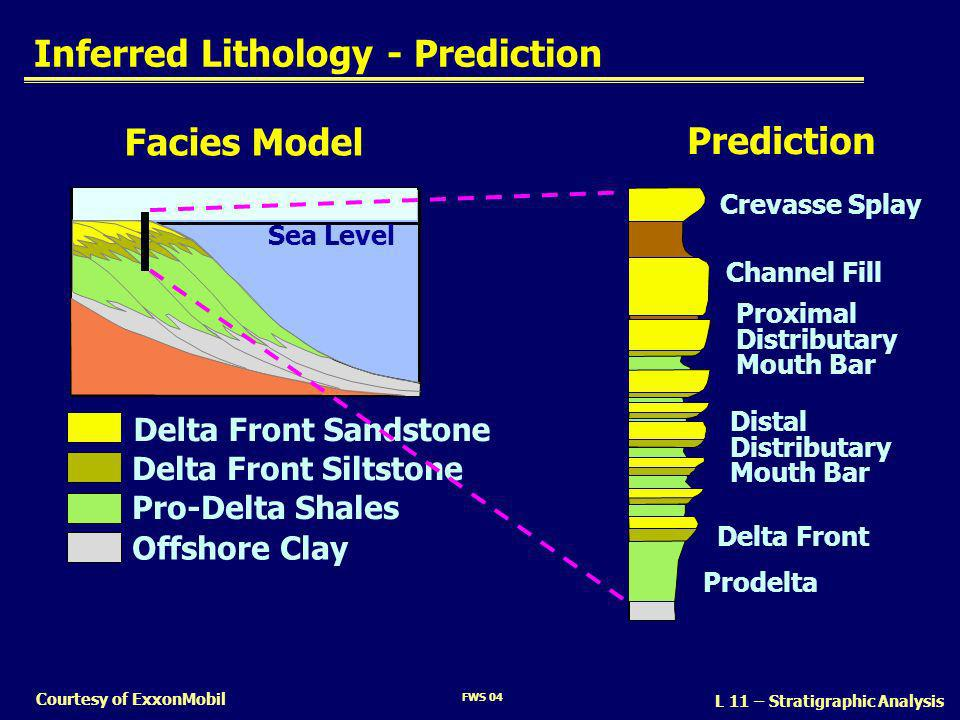 Inferred Lithology - Prediction