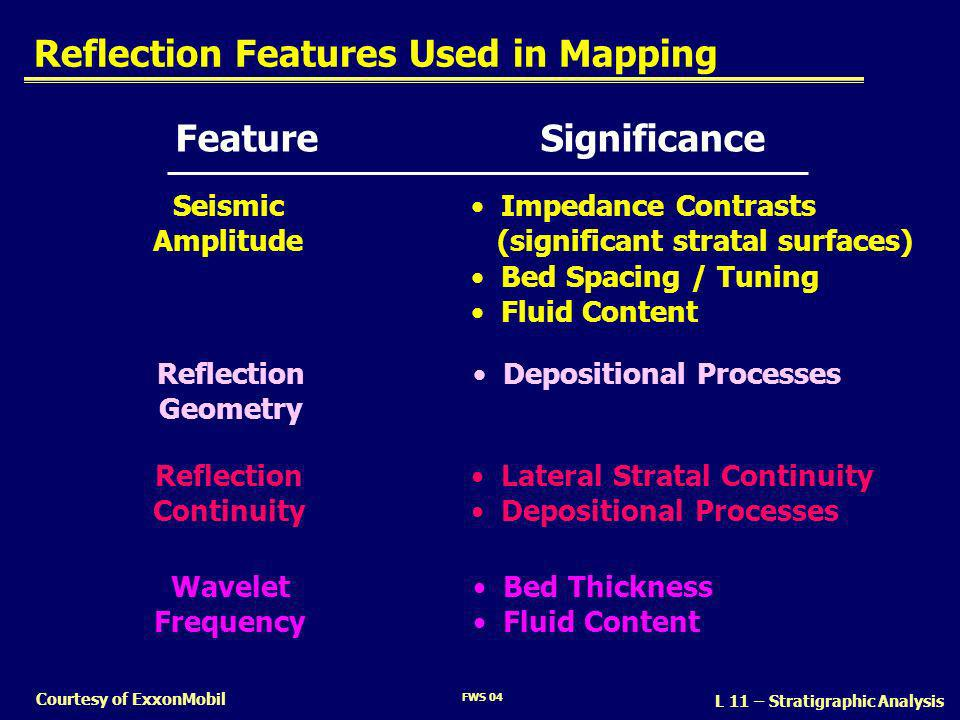 Reflection Features Used in Mapping