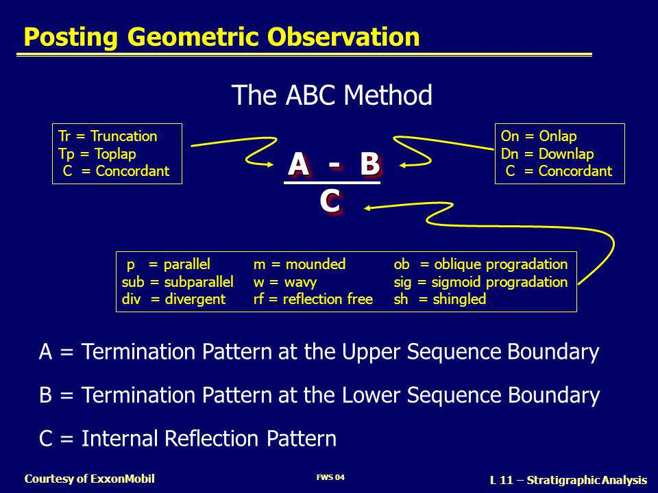 Posting Geometric Observation
