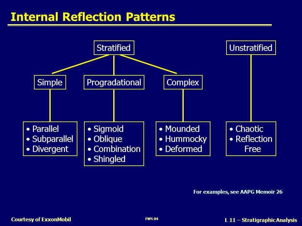 Internal Reflection Patterns
