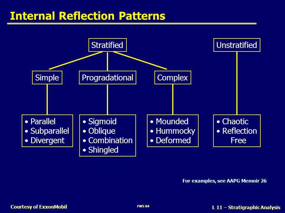 Internal Reflection Patterns