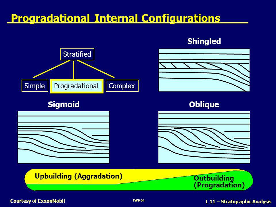 Progradational Internal Configurations