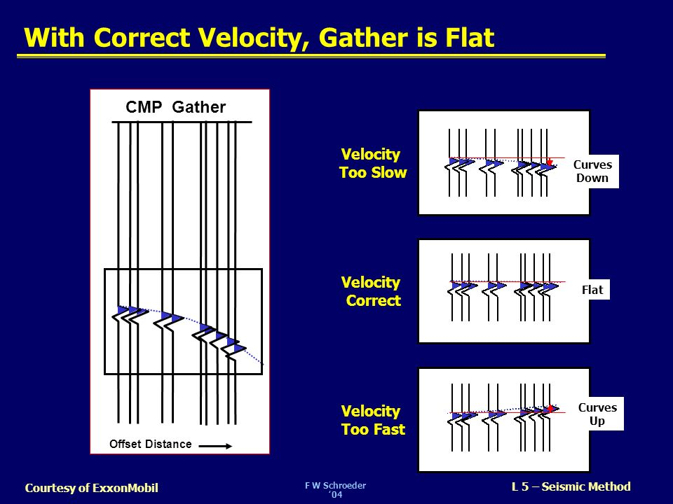 With Correct Velocity, Gather is Flat