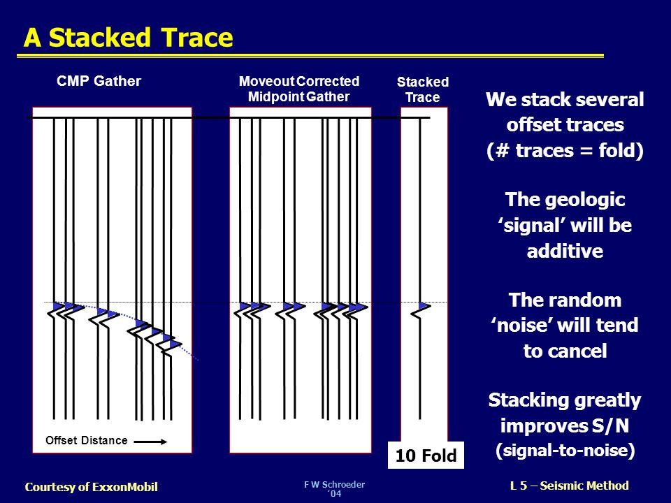 A Stacked Trace We stack several offset traces (# traces = fold)
