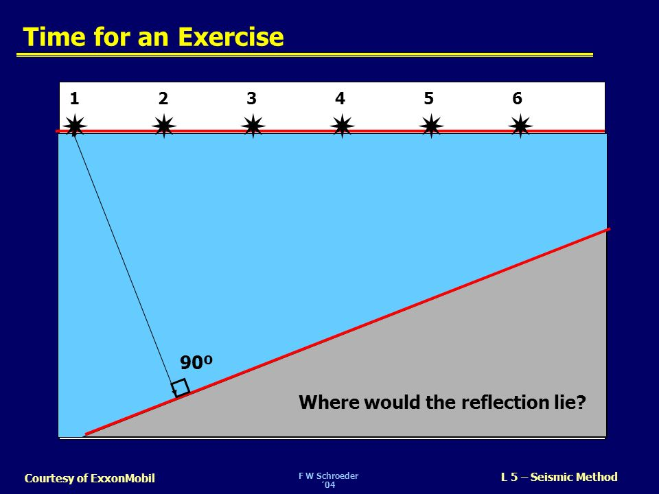       Time for an Exercise 90º Where would the reflection lie 1