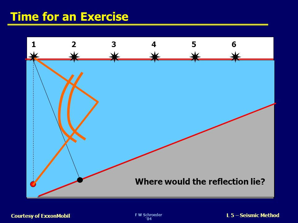       Time for an Exercise Where would the reflection lie 1 2 3