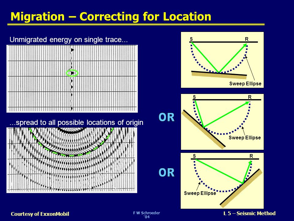 Migration – Correcting for Location