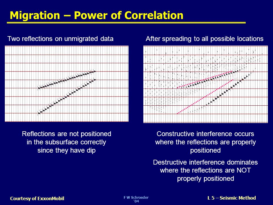 Migration – Power of Correlation