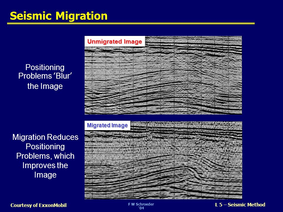 Seismic Migration Positioning Problems 'Blur' the Image