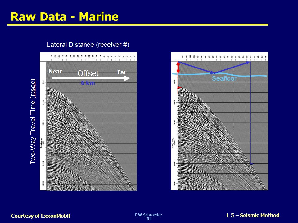 Raw Data - Marine SLIDE 6. Here is a display of raw seismic data – what would be recorded for one shot/explosion (marine example)