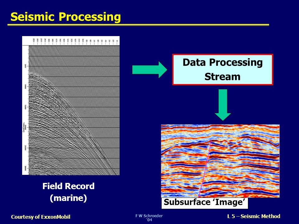 Seismic Processing Data Processing Stream Field Record (marine)
