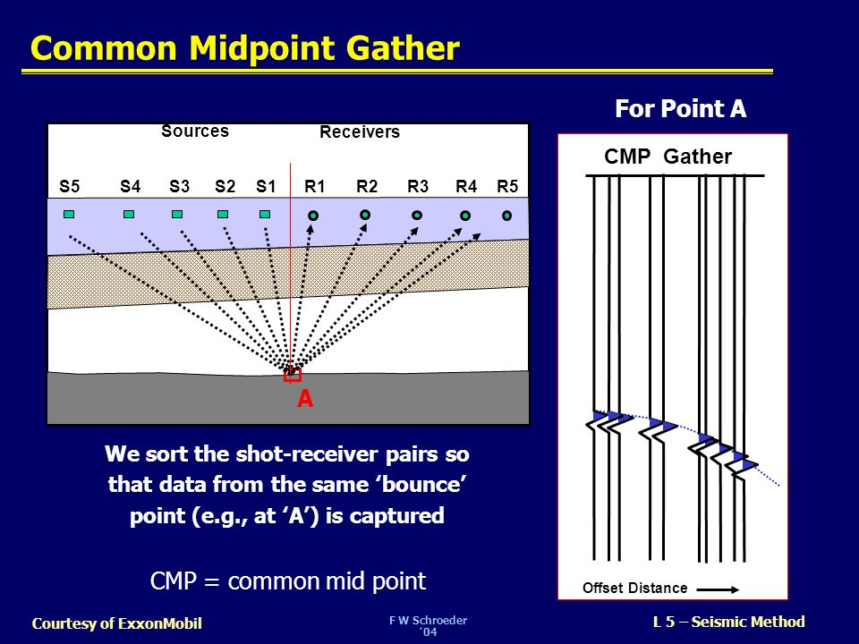 Common Midpoint Gather