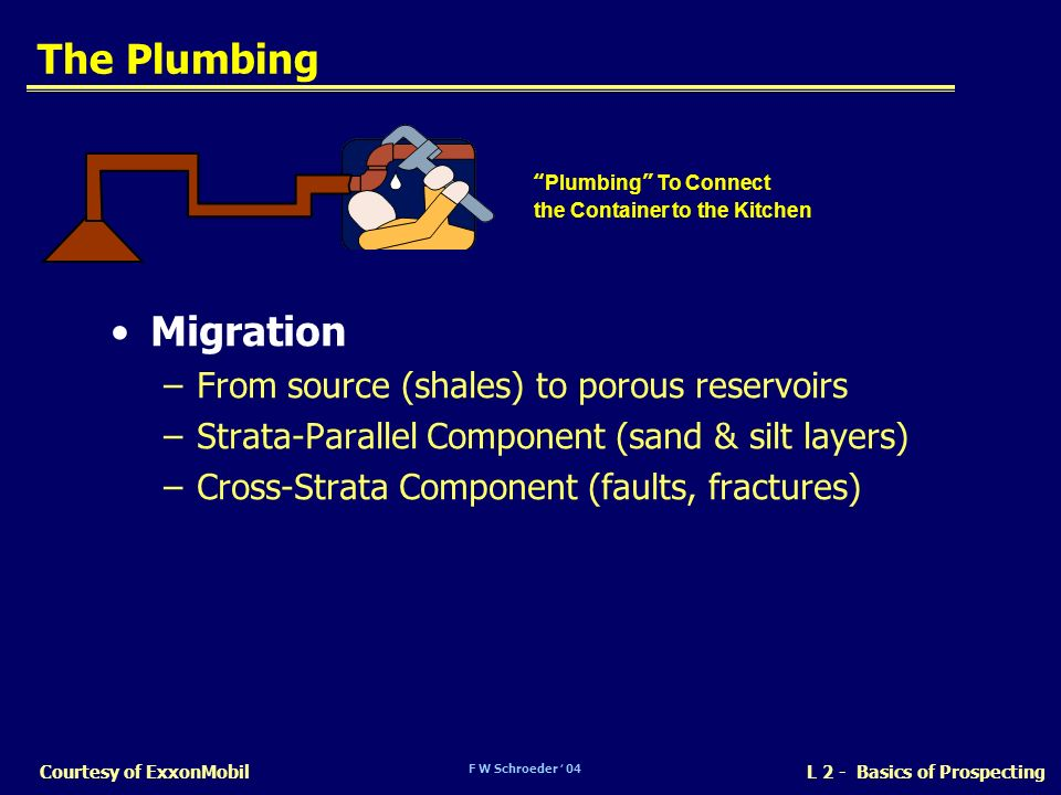 The Plumbing Migration From source (shales) to porous reservoirs