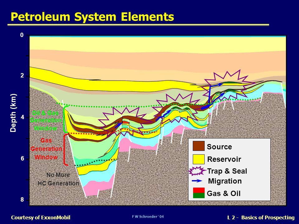 Petroleum System Elements