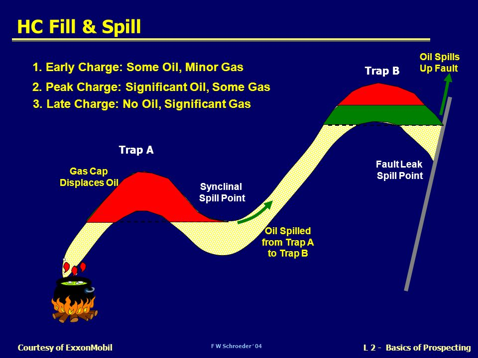 HC Fill & Spill 1. Early Charge: Some Oil, Minor Gas