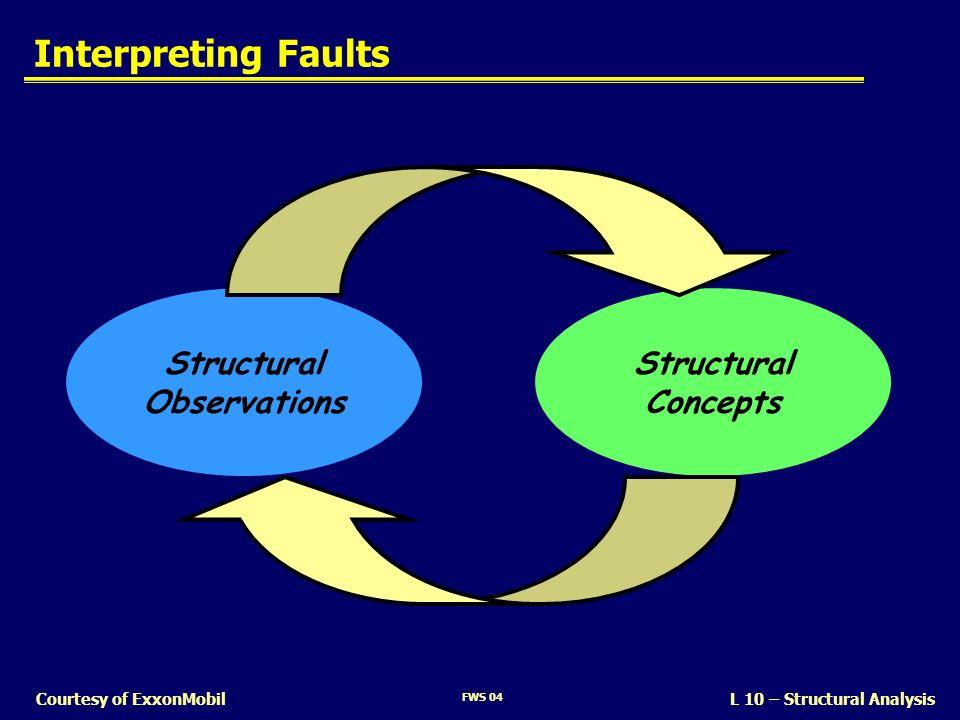 Interpreting Faults Structural Observations Concepts SLIDE 13