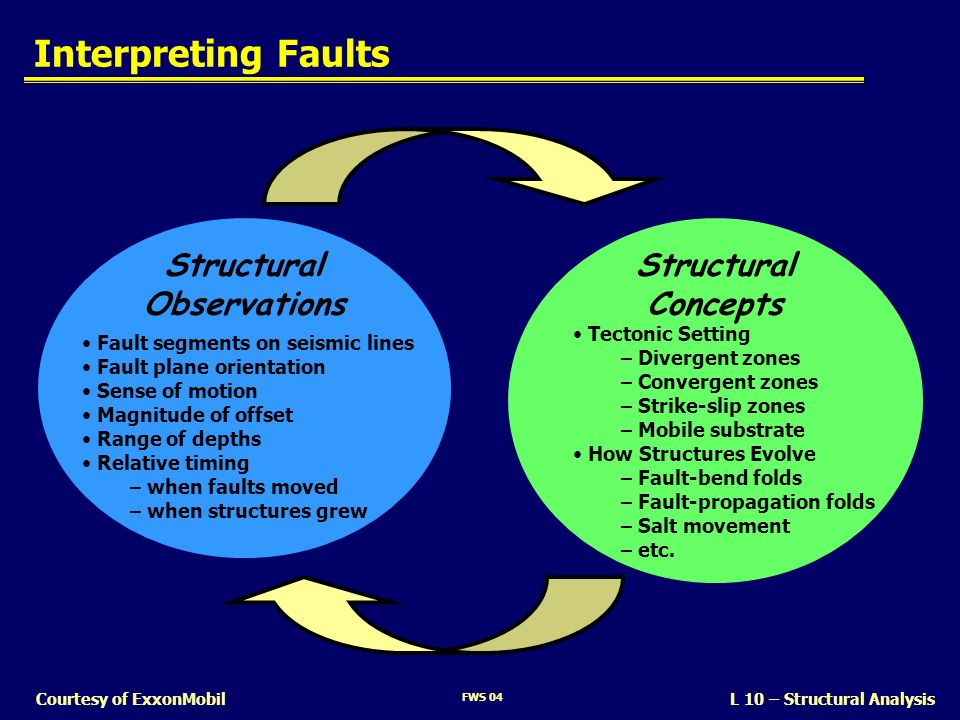 Interpreting Faults Structural Observations Concepts Tectonic Setting