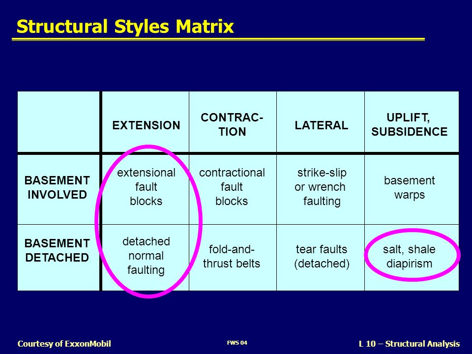 Structural Styles Matrix