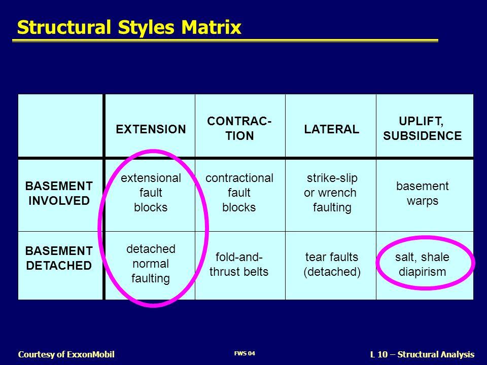 Structural Styles Matrix