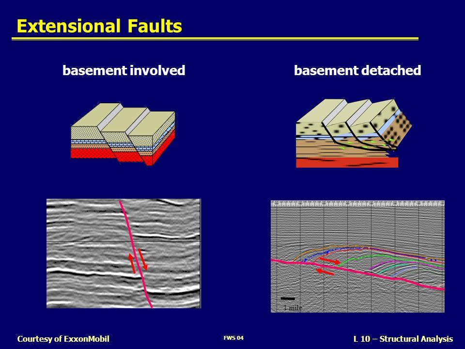 Extensional Faults basement involved basement detached SLIDE 16