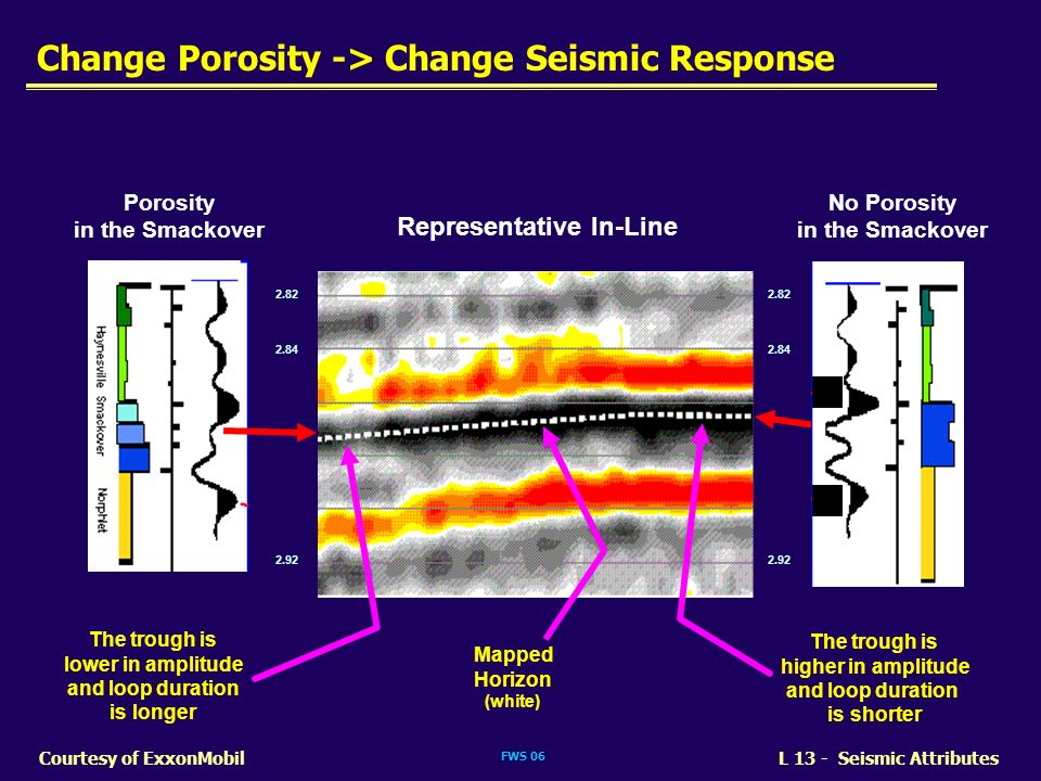 Change Porosity -> Change Seismic Response