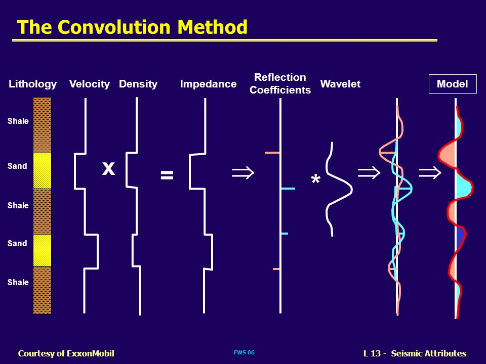 The Convolution Method