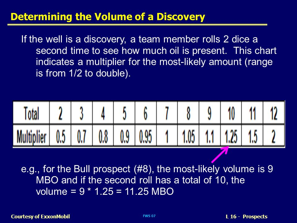 Determining the Volume of a Discovery
