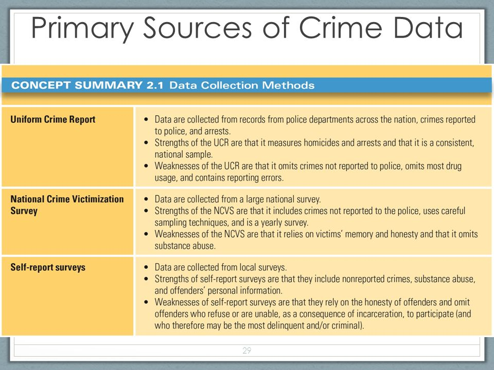 myths and reality of crime