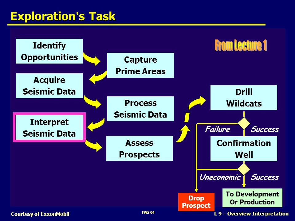 From Lecture 1 Exploration's Task Identify Opportunities Capture