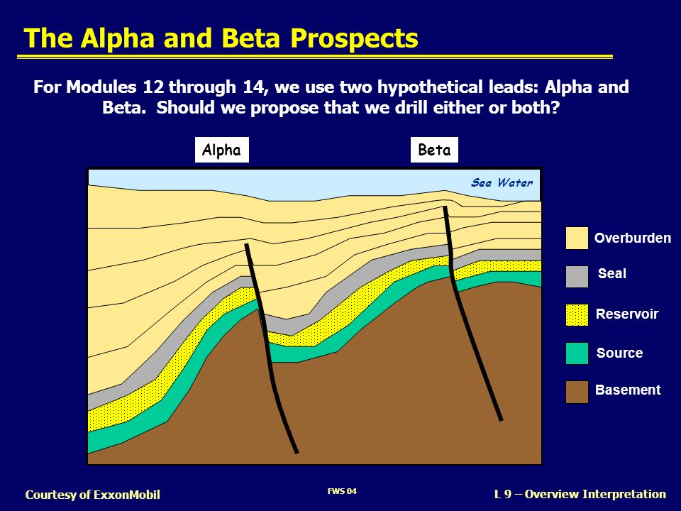 The Alpha and Beta Prospects