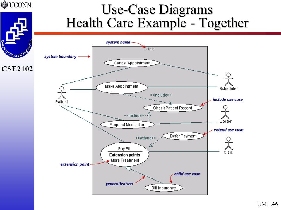 The unified modeling language ppt download 46 use case diagrams health care example together ccuart Choice Image