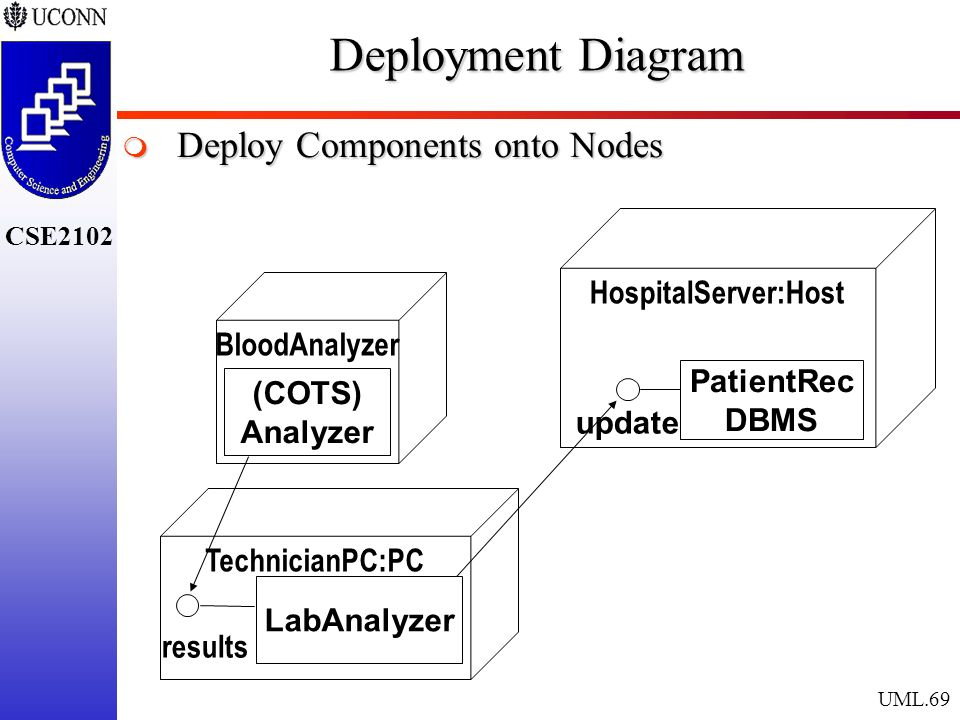The unified modeling language ppt download 69 deployment ccuart Image collections